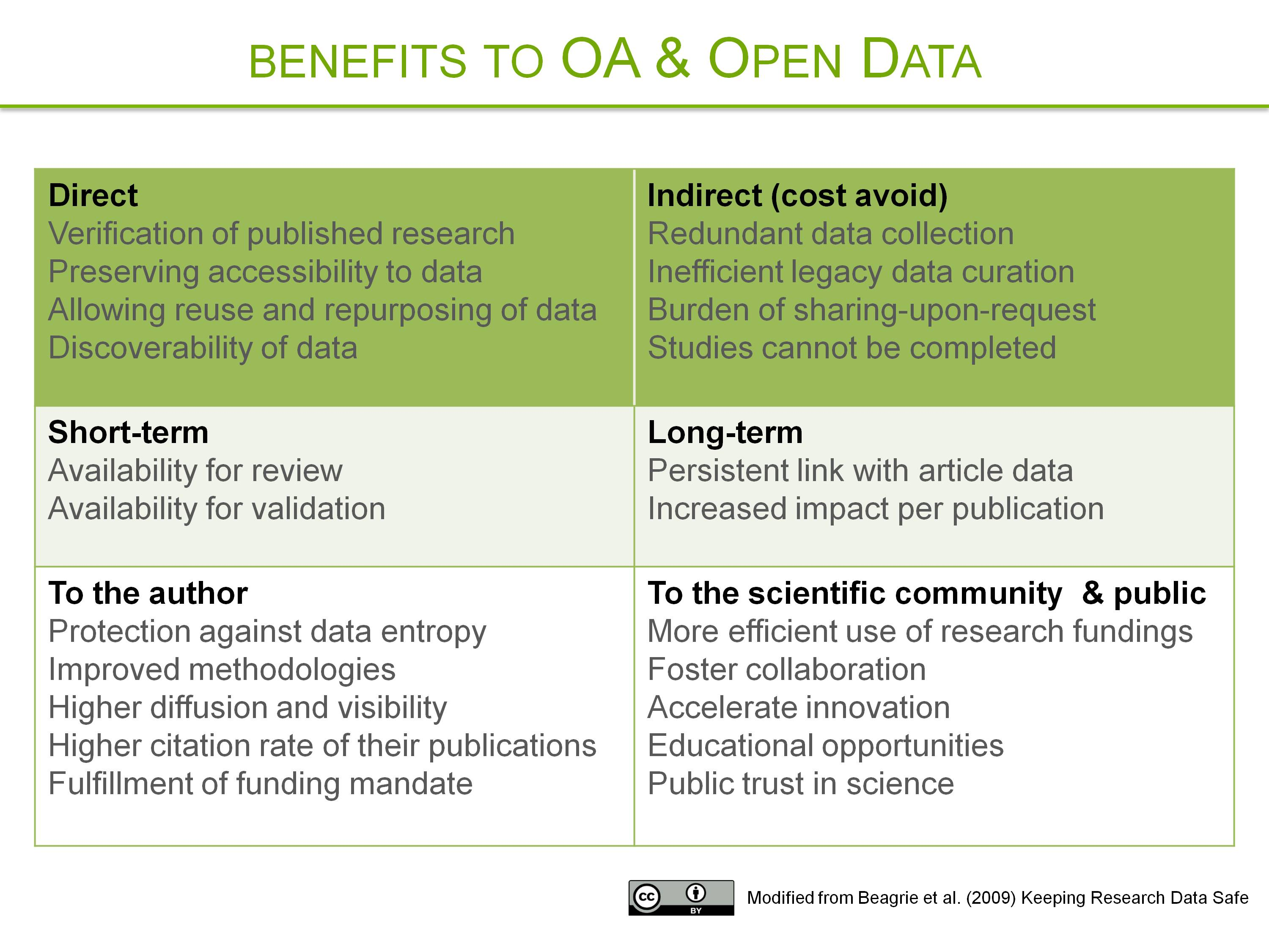 OA & Open Data Benefits